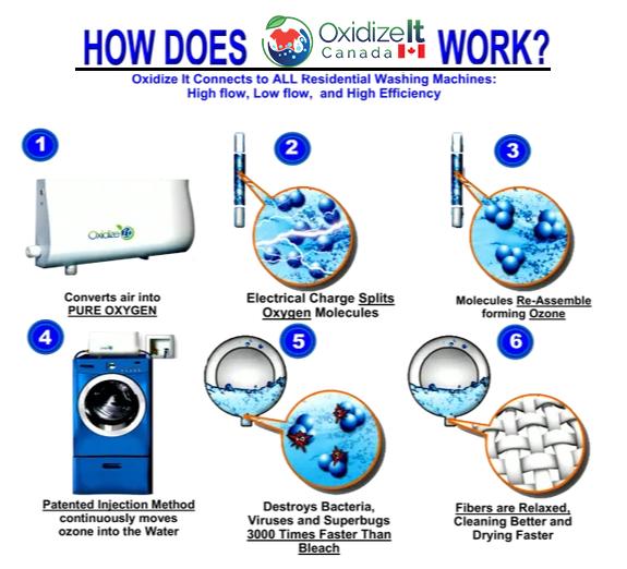 Oxidize Machine How It Works